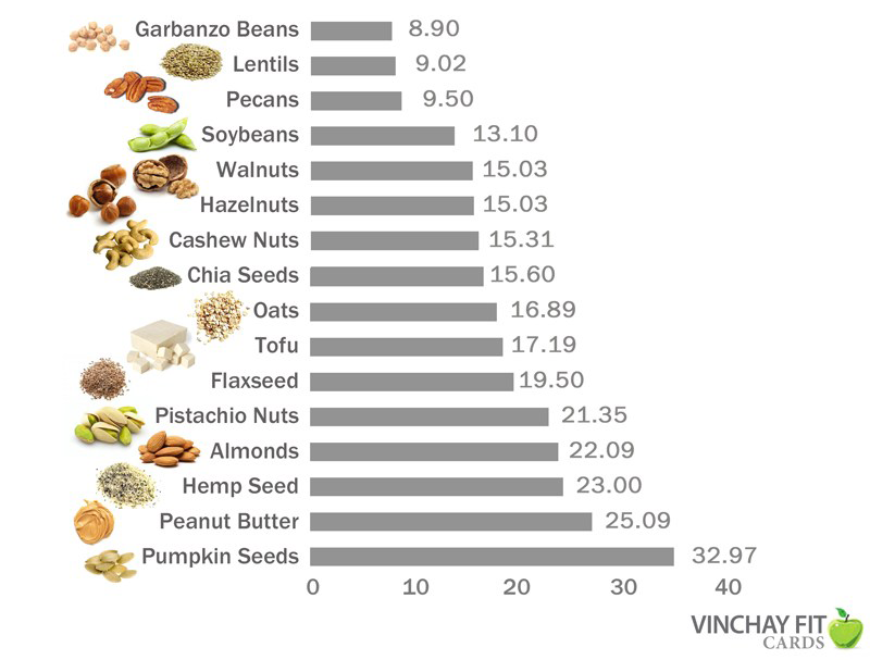 Vegan Protein Chart, Plant Protein chart, Plant Protein