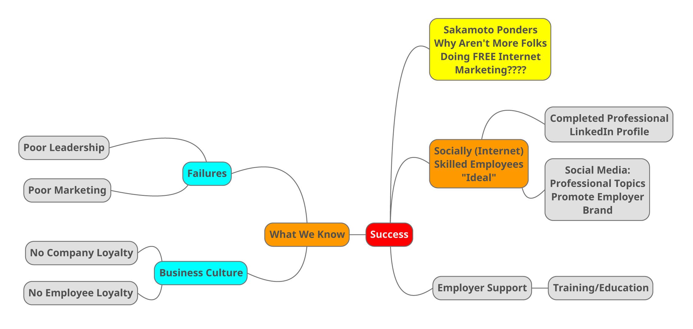 Social Media, Corporate Loyalty, Business Leadership, distracted